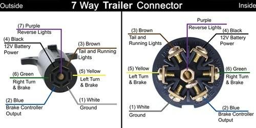 7 Way Trailer Plug Wiring Diagram Yukon Wiring Diagrams