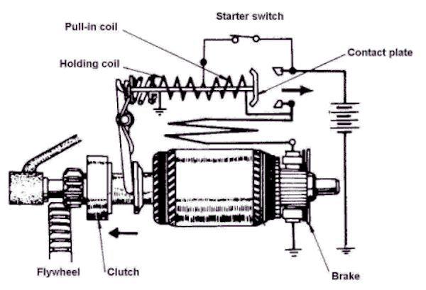 renault trafic starter wiring diagram