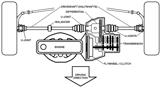 front engine rear wheel drive diagram mid