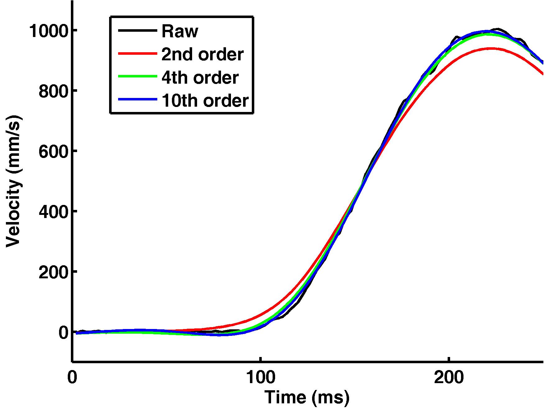 higher order filters