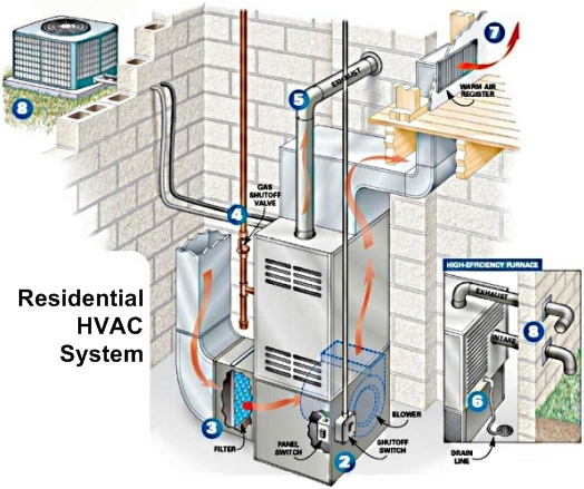 wire home hvac systems diagrams
