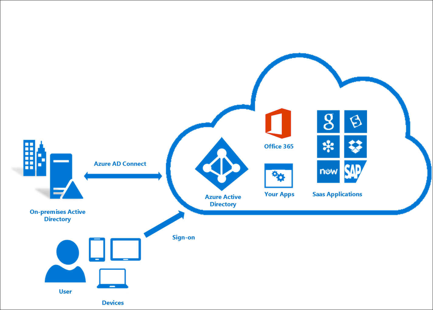 Tivoli Directory Integrator Google Group Microsoft Azure Active Directory Connect Hybridcloud