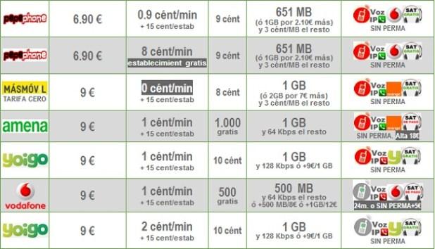 Comparativa Tarifas 1 céntimo minuto