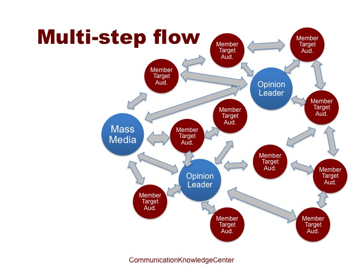 Multi-step flow theory Two Step Flow of Communication - branding strategy