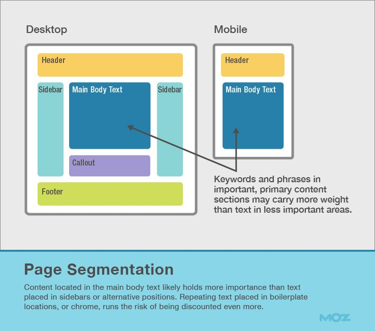 More than Keywords 7 Concepts of Advanced On-Page SEO - Moz