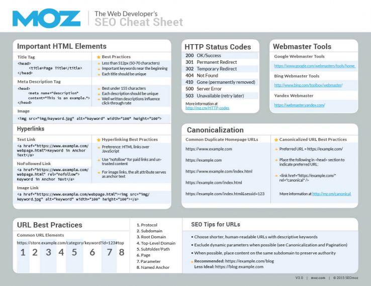 The Web Developer\u0027s SEO Cheat Sheet 30 - Moz