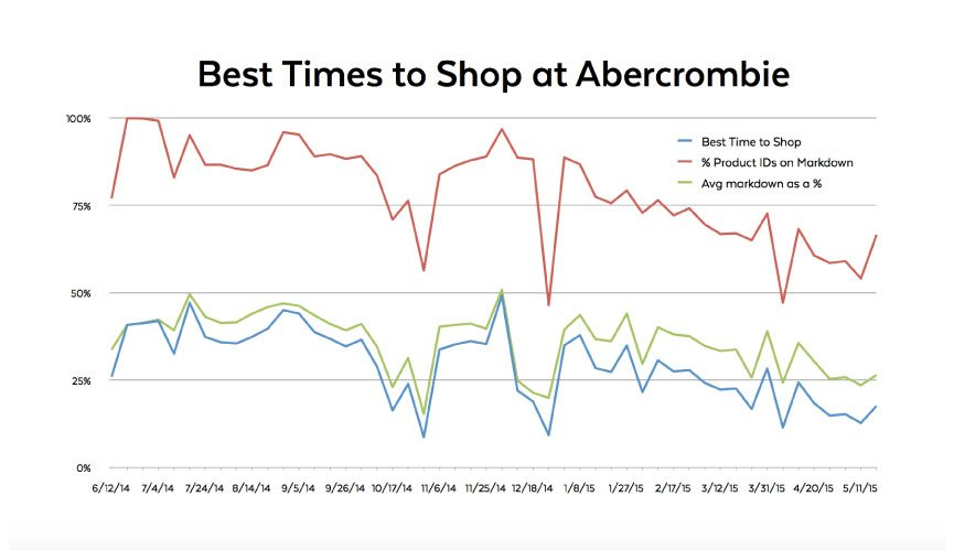 The BEST and WORST times to shop at Abercrombie  Fitch \u2013 Mozenda