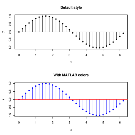 Stem plot with R