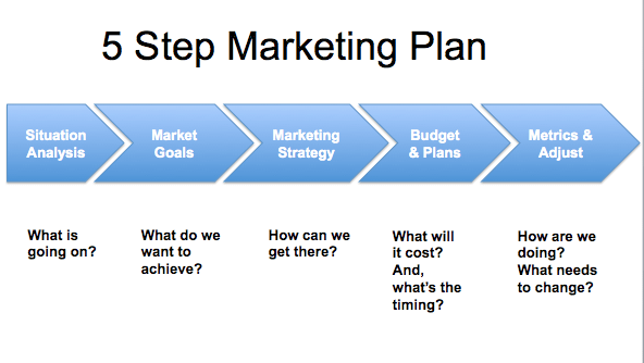 marketing plan conclusion essays Marketing plan as an important step in development essay paper on marketing plan it's possible to draw a conclusion that sales increased owing to.
