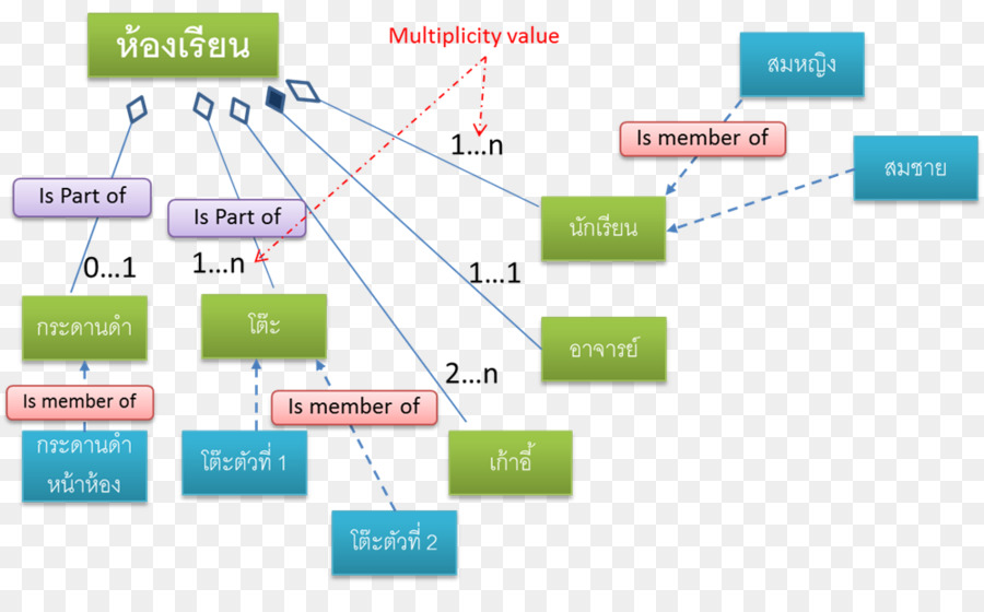 Class diagram Object diagram Use case diagram - unified modeling