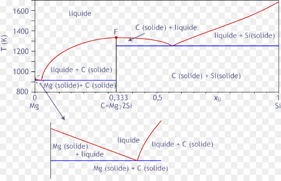 Phase diagram Congruent melting Liquid - magnesium