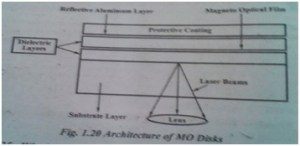 architecture of mo disks