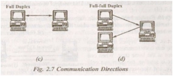 communication directions