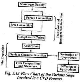 Explain the various steps involved in a CVD process
