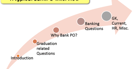 bank PO interview questions