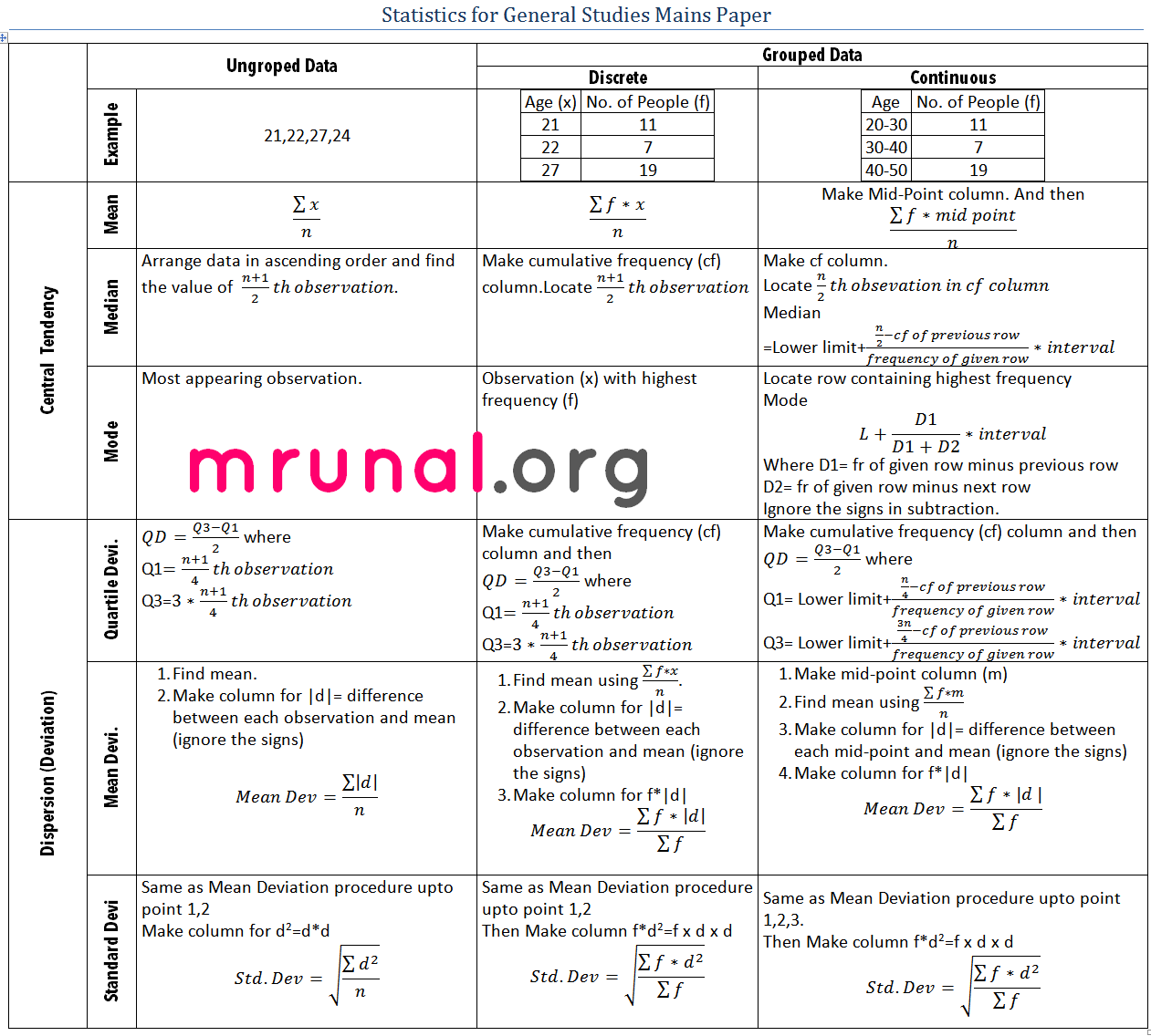 [statistics For Gs] Continuous Data Series: Find Standard Deviation, Md,qd