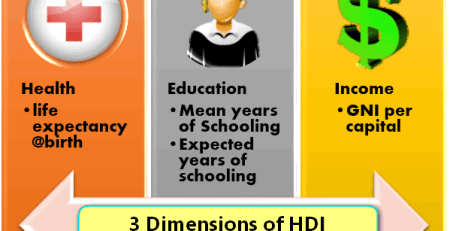 economy-3 dimensions of HdI