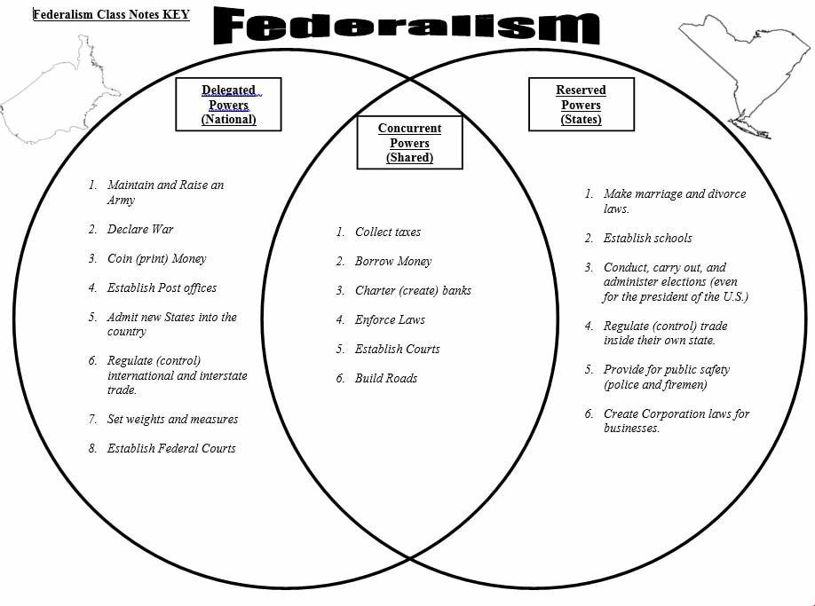 diagram of federalism