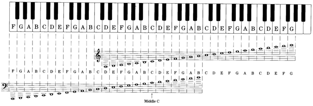 Grand Piano Keys Notes Musical Scale Grand Staff From Piano For - ledger form