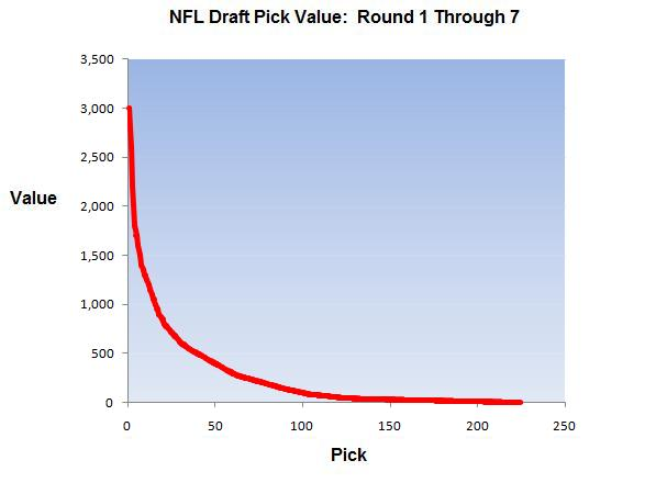 Do NFL teams actually use that draft pick chart when trading draft - pick chart