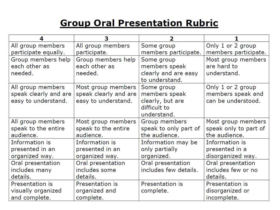 Informal essay marking rubric Term paper Academic Writing Service - essay rubric template