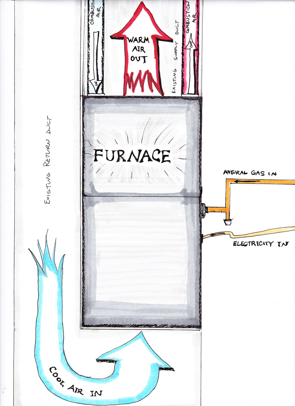 Garage Heater Cost To Run How To Replace Your Own Furnace Mr Money Mustache