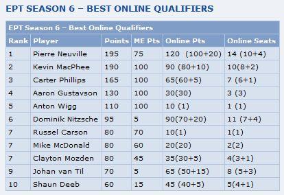 Award Best Online Qualifier