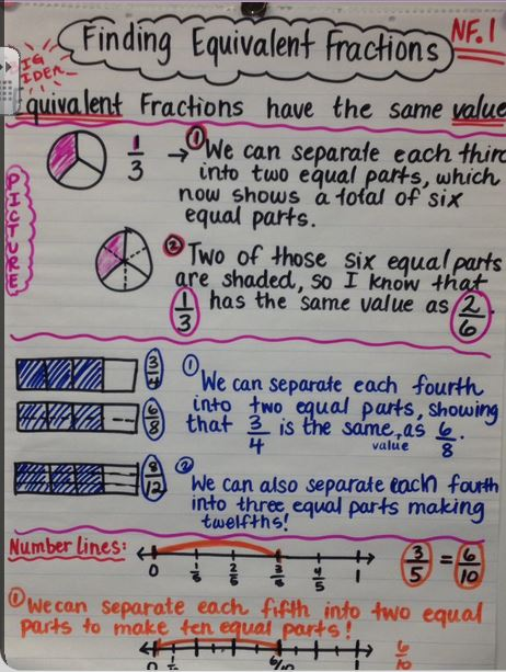 Unit 4 - Fractions - Mrs Belbin\u0027s Class