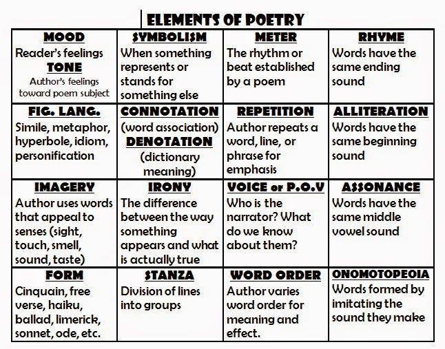 Elements of Poetry - Mrs Capulong\u0027s classroom