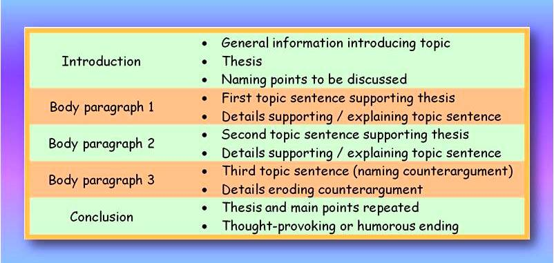 teaching the five paragraph essay the five paragraph essay english - perfect five paragraph essay examples