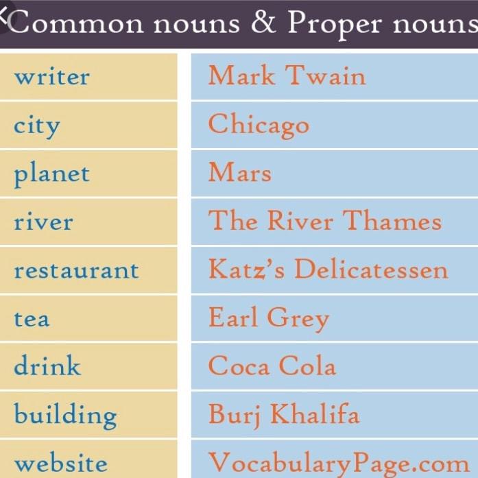 Common and Proper Nouns - Mrs Maunz\u0027s Class