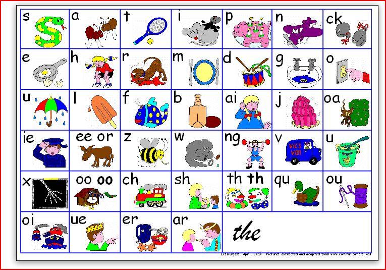 Jolly Phonics - Welcome to Mrs Mitton\u0027s Kindergarten! - phonics alphabet chart
