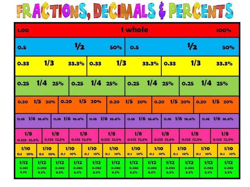 What Is Fraction And Decimal - Breadandhearth - decimal to fraction chart