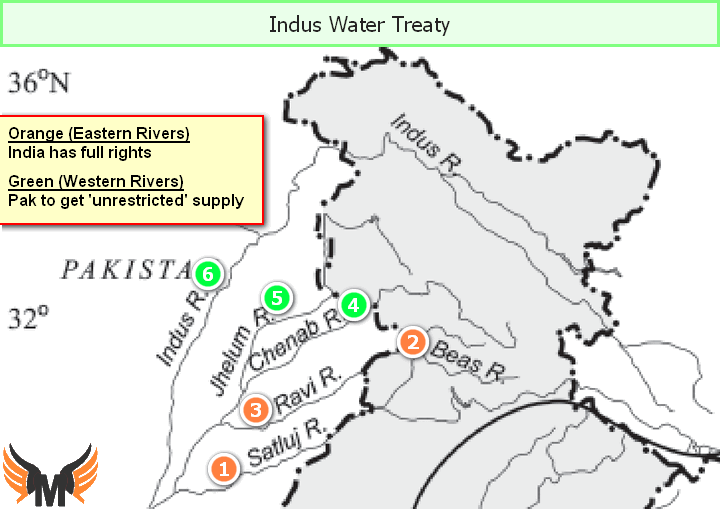 Indus river water treaty 1960