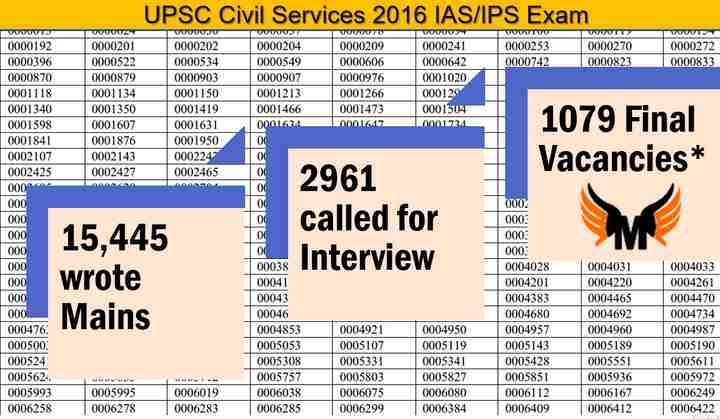 UPSC Mains 2016 Result
