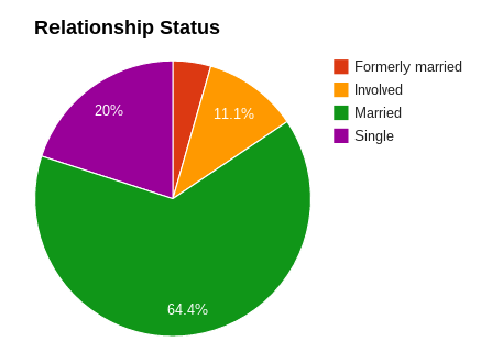 GTAATX Relationship status