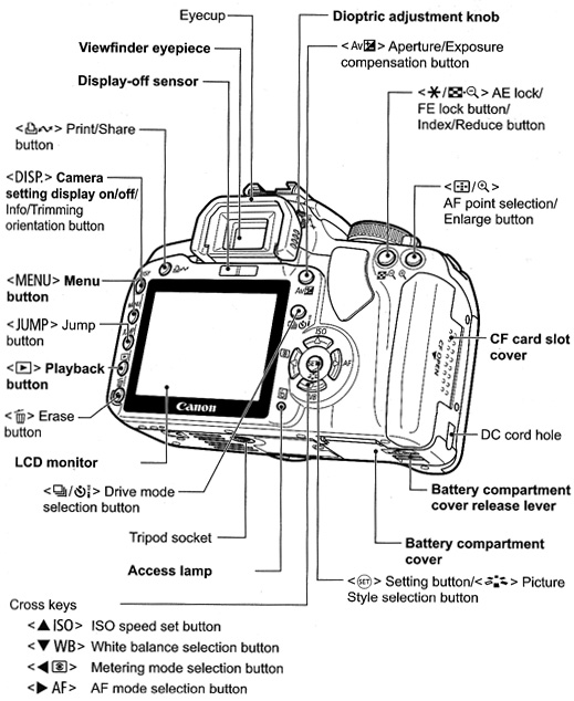 canon camera 300d diagram