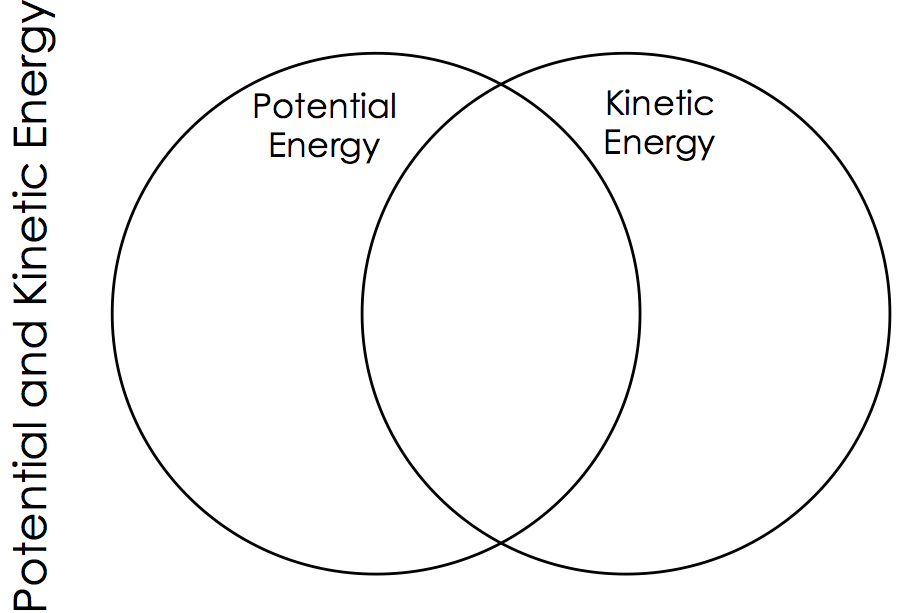 potential and kinetic energy venn diagram