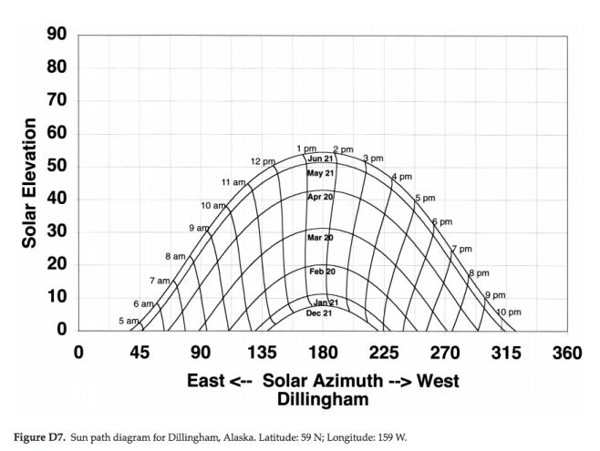 sun path diagram for charlottesville