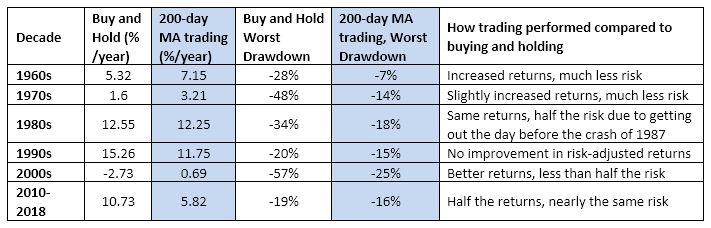 Trading Lesson The 200-Day Moving Average Myth versus Reality