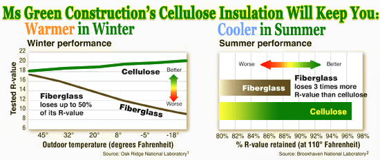 Cellulose Insulation In Se Michigan Livingston Oakland - Cellulose Insulation R Value