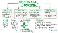 Self-verbalization & Reciprocal Teaching | Wheeler's ...