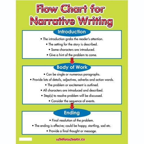 what to write a narrative essay about - Canreklonec