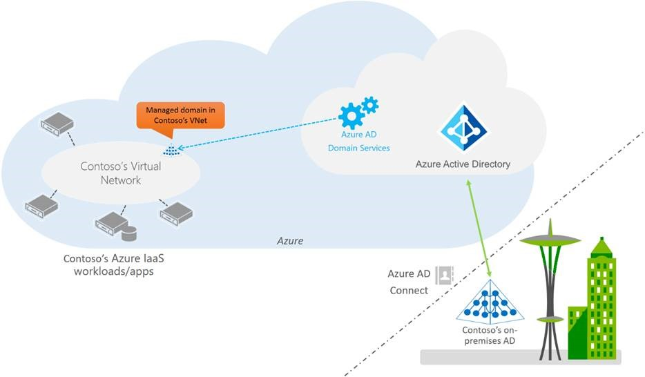 Microsoft announces general availability of Azure Active Directory