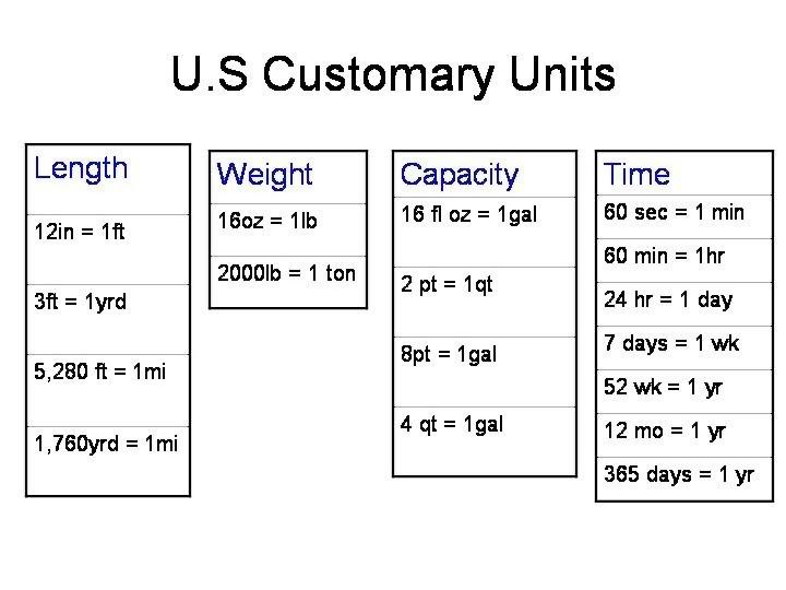 Liquid Measurements Chart Math Math E Class Manhattan Academy