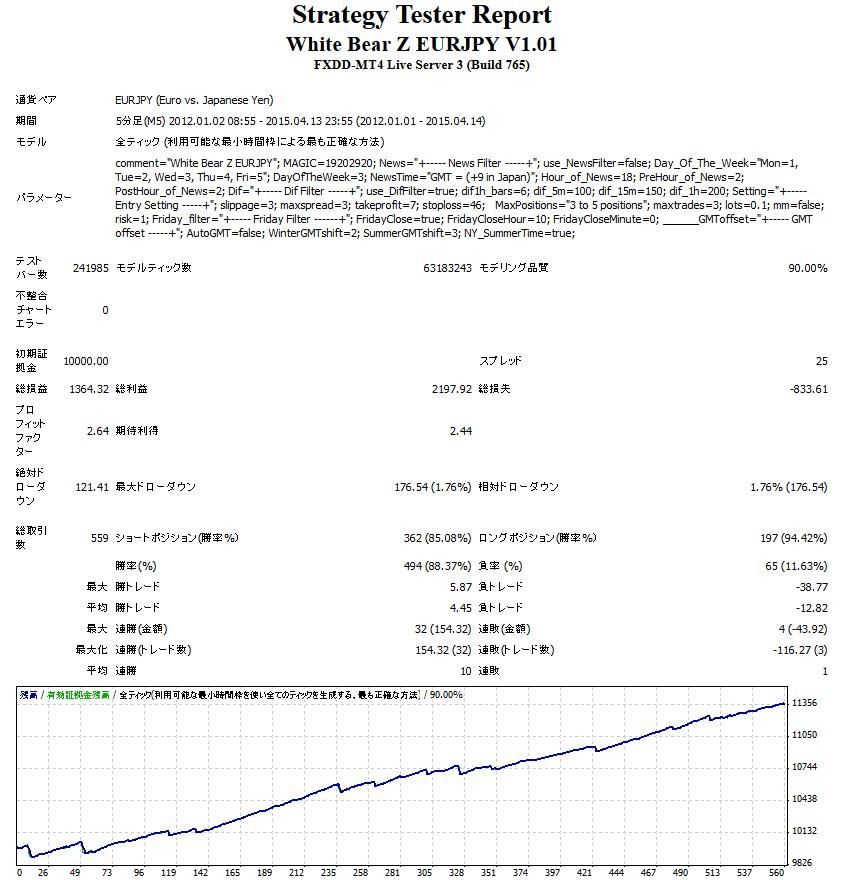 White Bear Z EURJPYの3年間バックテスト結果スプレッド2.5Pips