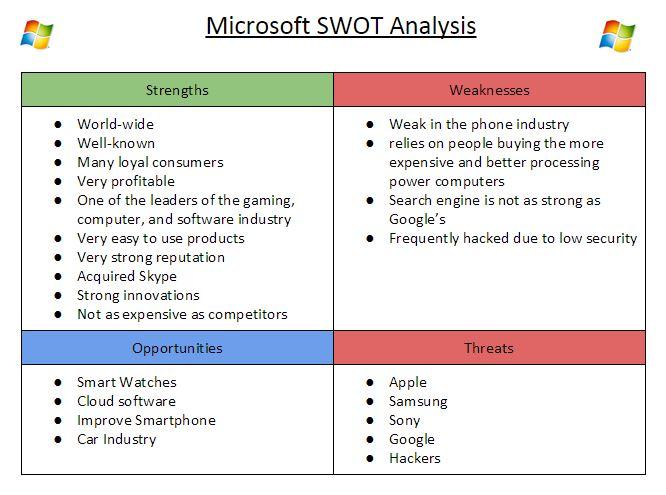 Microsoft Swot Diagram - Search For Wiring Diagrams \u2022 - microsoft swot analysis template