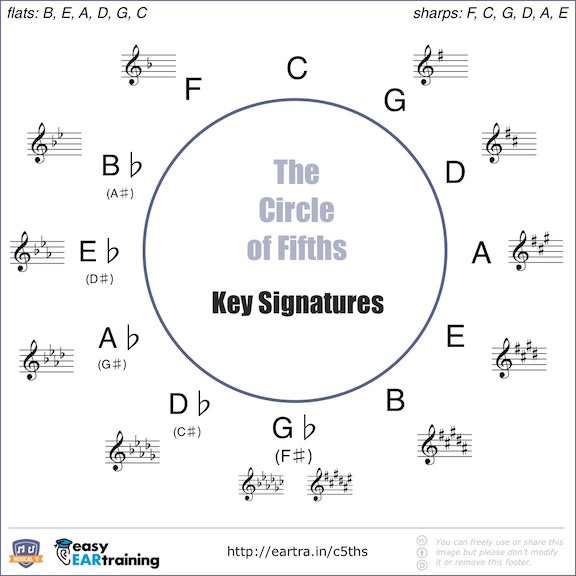 What\u0027s the point of the Circle of Fifths?