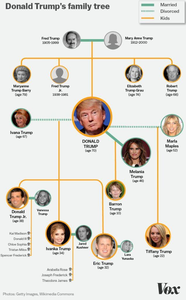 family tree frederick trump