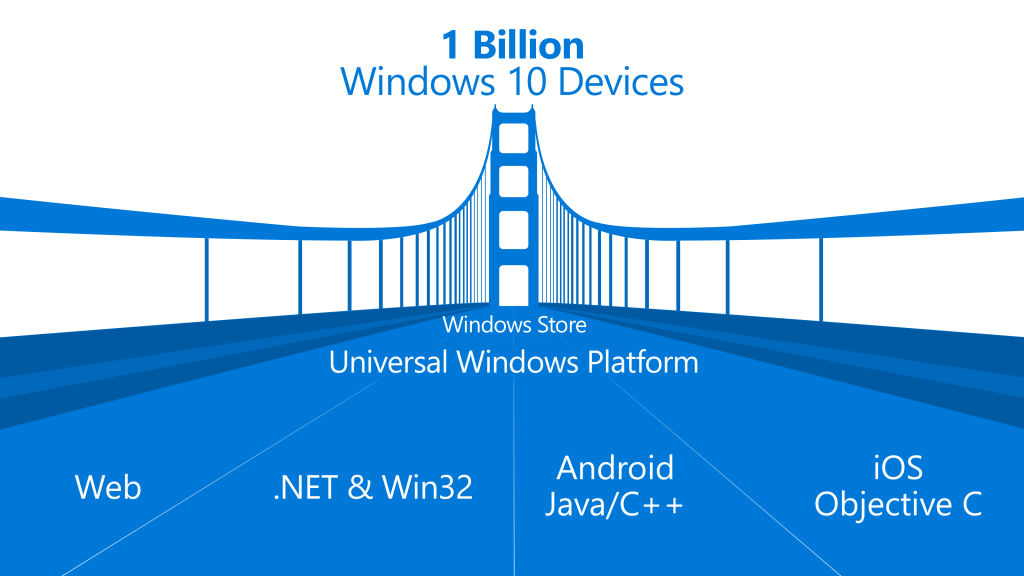 By Using Microsoft SDK :Port Android and iOS Apps to Windows 10